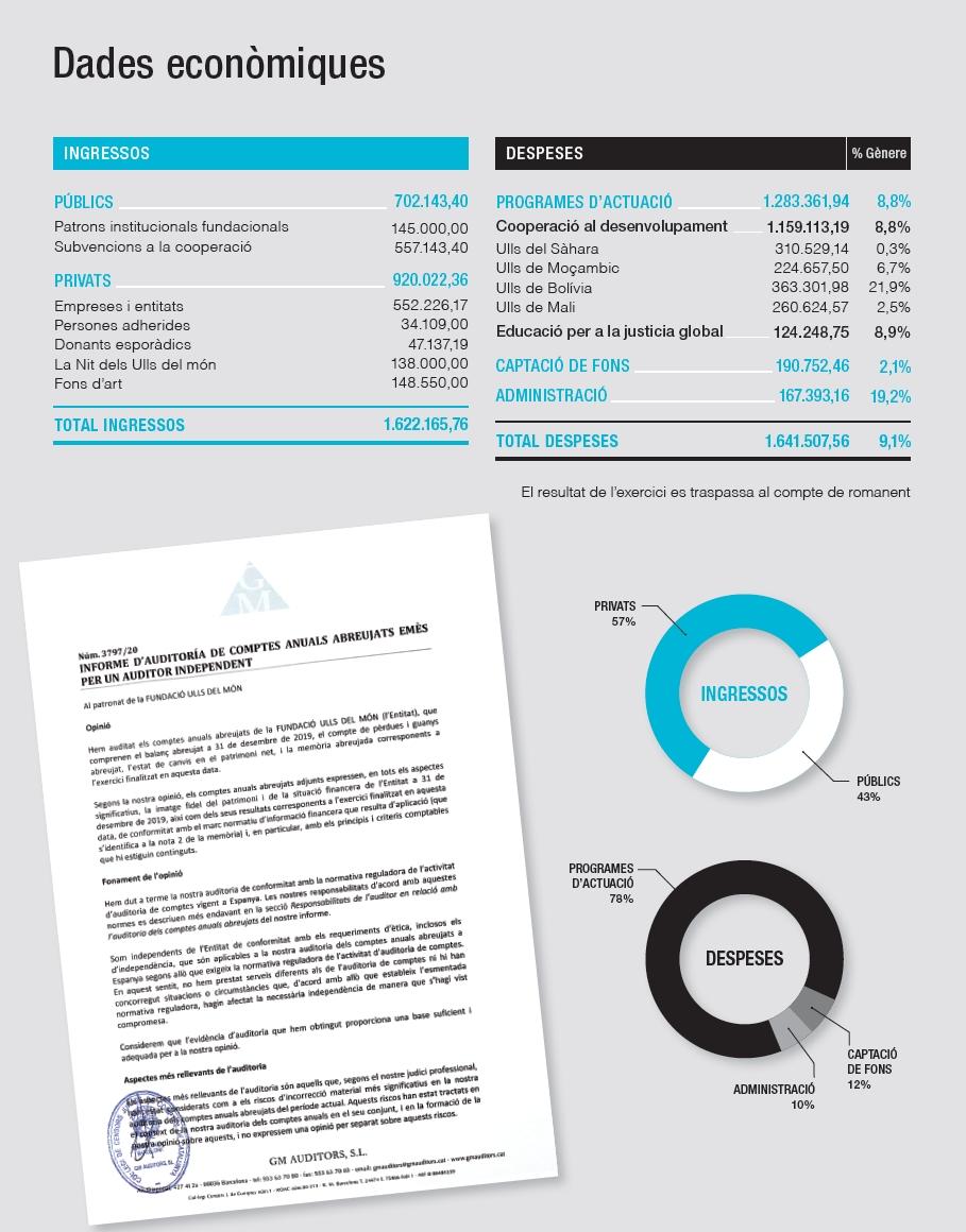 Comptes anuals 2019 de la Fundació Ulls del món