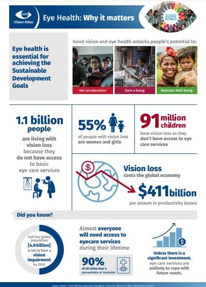 Eye health. Why it matters (dades infogràfiques)
