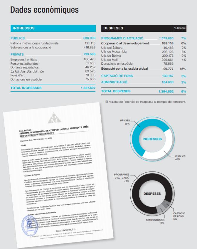 Comptes anuals 2020 de la Fundació Ulls del món