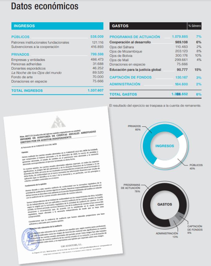 Cuentas anuales 2020 de la Fundación Ojos del mundo